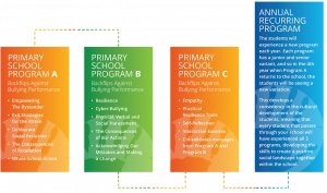 Action Education Backflips Against Bullying Primary School Roadmap